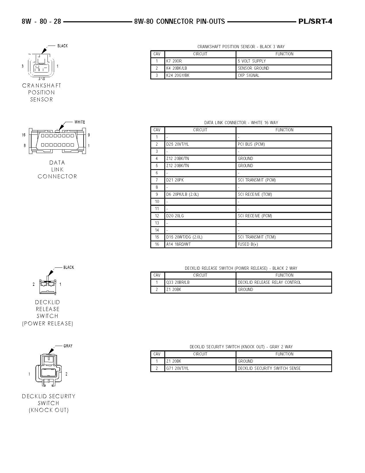 37419d1200890380 obd pinout 19079 pl_intlpdf_page_0793 obd pinout dodge srt forum srt 4 ecu wiring diagram at gsmportal.co