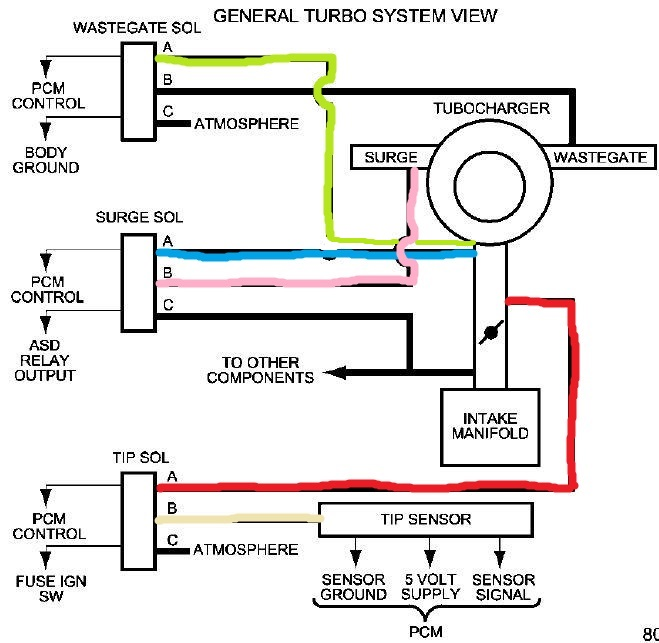 vacuum lines dodge srt forum rh srtforums com Chevy S10 Vacuum Diagram Vacuum Hose Diagram