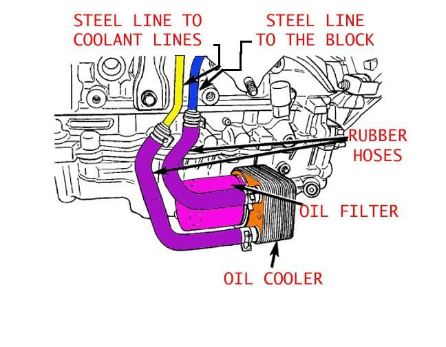 INFO* Fix Coolant Leak (From the Back of the Engine) | Dodge ... on