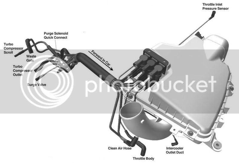 Diagram REQUEST: Stock Vacuum Line Setup | Dodge SRT Forum