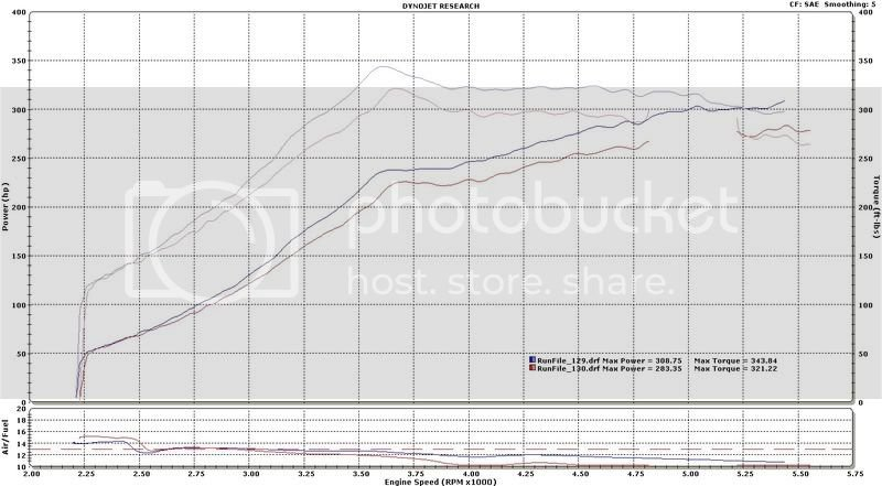 Why you NEED to dyno-tune your cams   Dodge SRT Forum