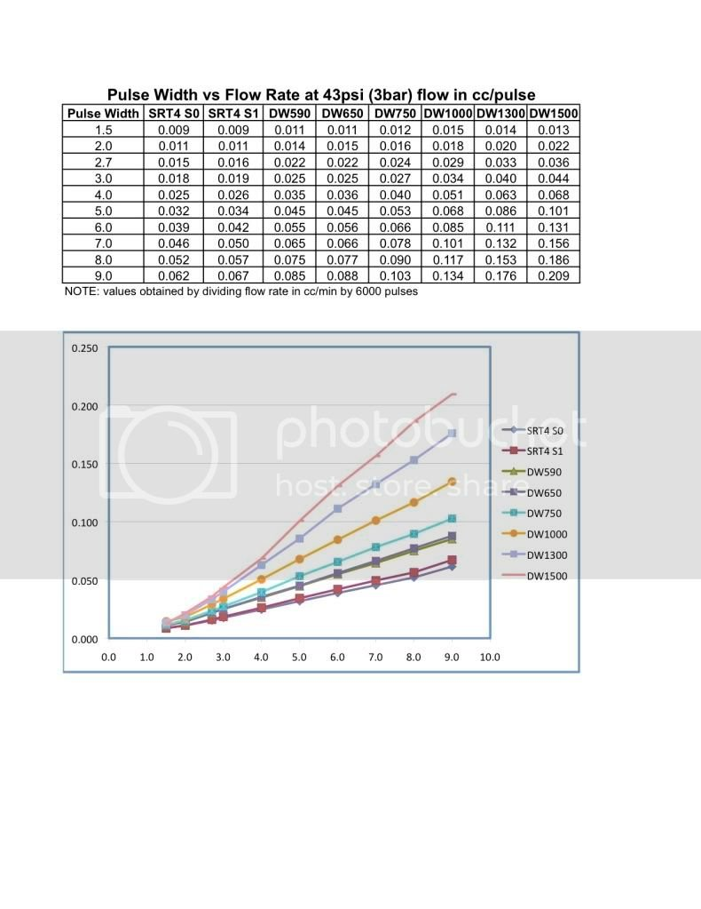 DeatschWerks SRT4 Injector Data | Dodge SRT Forum